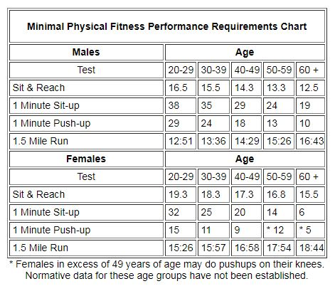 ILEA physical fitness requirements